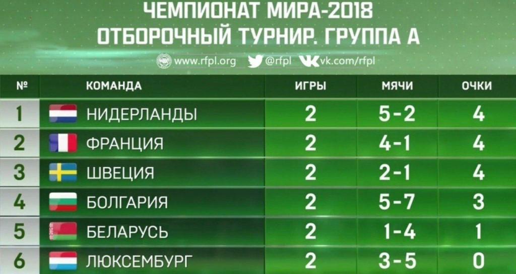 Мира на турнирная 2018 турнира отборочного таблица чемпионат