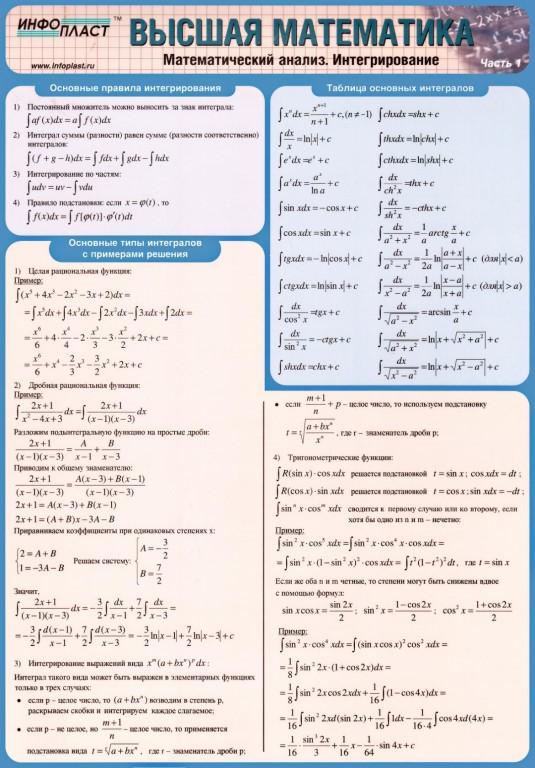 алгебра инфопласт шпаргалки интеграл