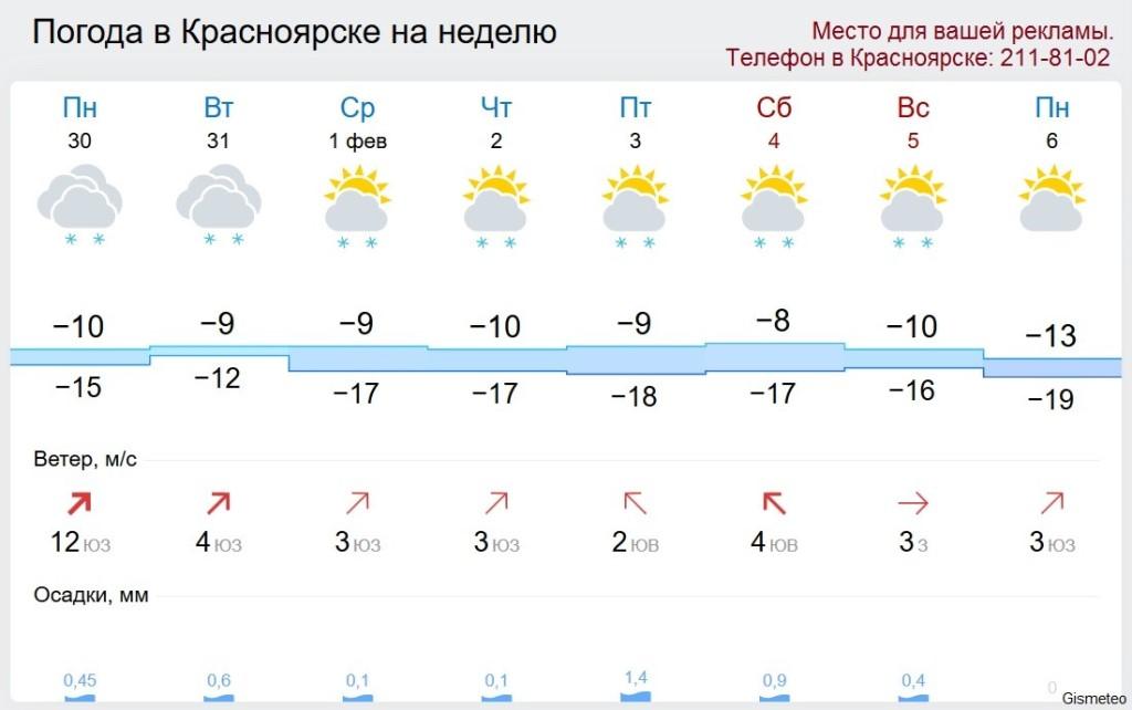 Погода в Москве подробный прогноз погоды на сегодня