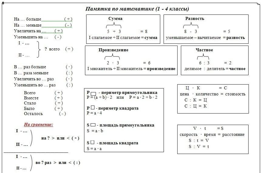шпаргалка по правилам математики