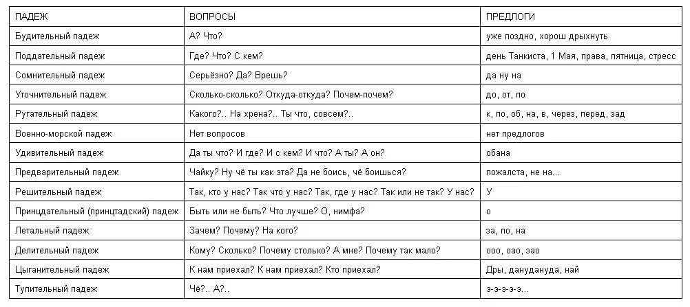 Русский решебник язык падежи
