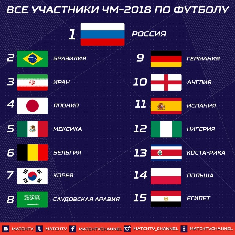 Участники чемпионата мира по футболу 2018 россия
