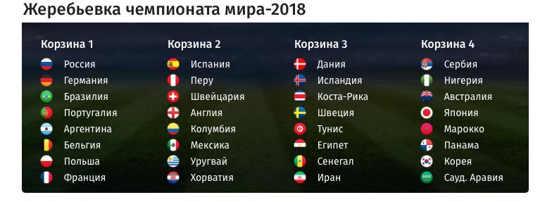 Чемпионата мира 2018 жеребьевка