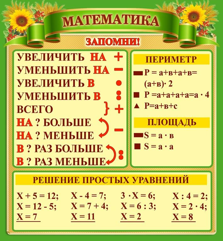 по правилам математики шпаргалка